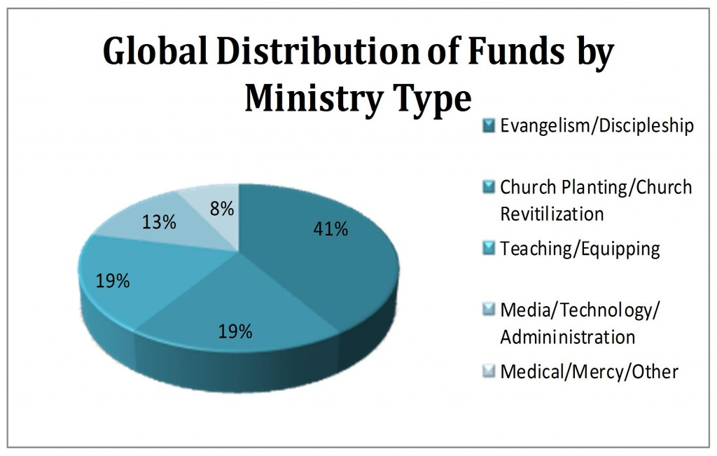 Ministry Type